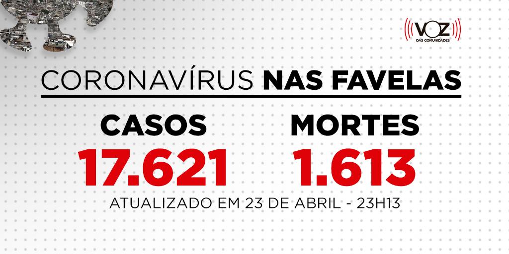 Favelas do Rio registram 125 novos casos e 4 mortes de Covid-19 nas últimas 24h; Já são 17.621 casos