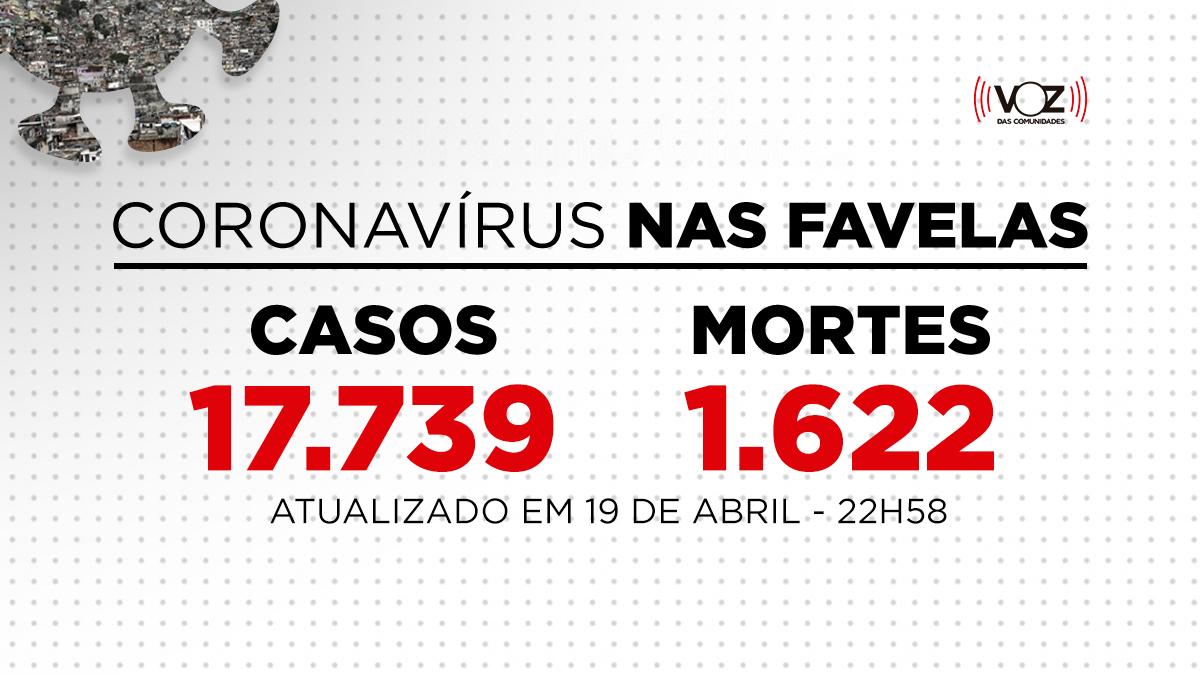 Favelas do Rio registram 118 novos casos e 9 mortes de Covid-19 nas últimas 24h; Já são 17.739 casos