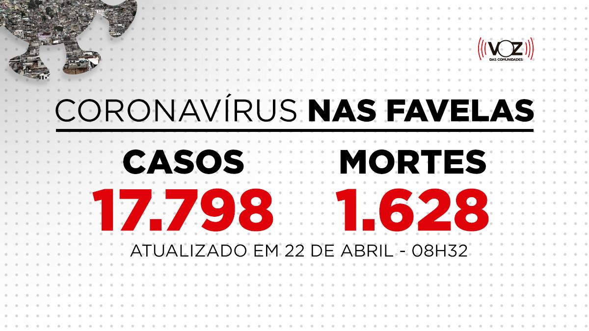 Favelas do Rio registram 59 novos casos e 6 mortes de Covid-19 nas últimas 24h; Já são 17.798 casos