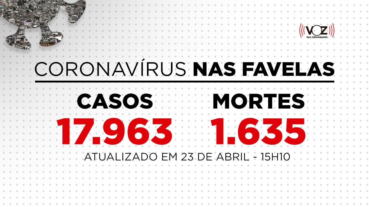 Favelas do Rio registram 60 novos casos e 4 mortes de Covid-19 nas últimas 24h; Já são 17.963 casos