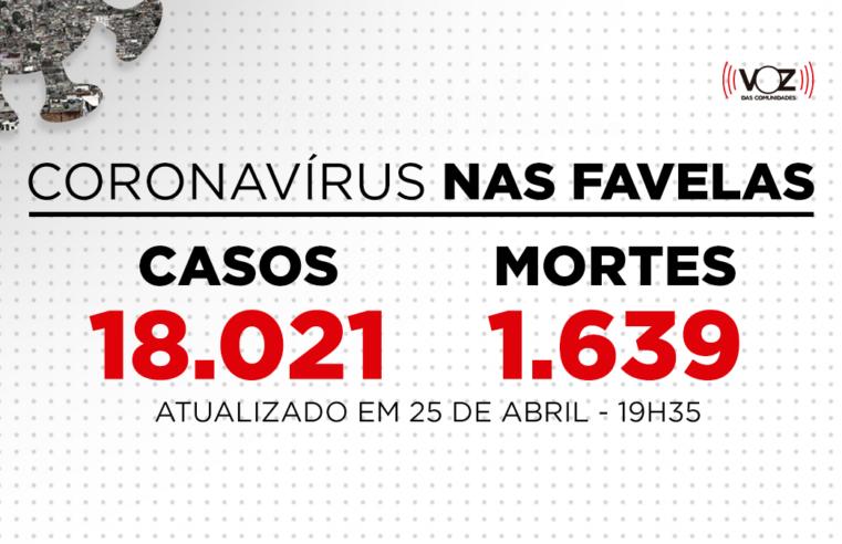 Favelas do Rio registram 8 novos casos e 4 mortes de Covid-19 nas últimas 24h; Já são 18.021 casos