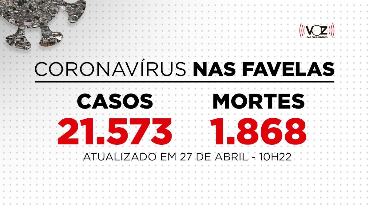 Favelas do Rio registram 3.552 novos casos e 229 mortes de Covid-19; ENTENDA