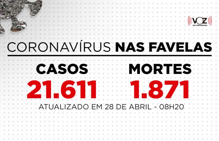 Favelas do Rio registram 38 novos casos e 3 mortes de Covid-19 nas últimas 24h; Já são 21.611 casos