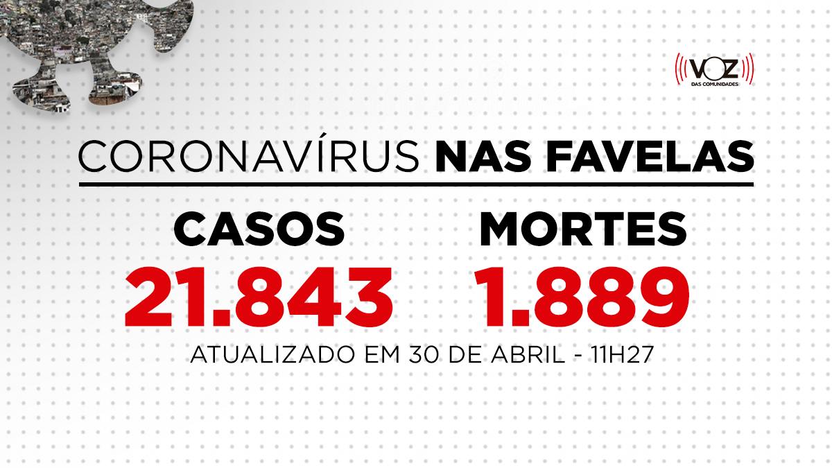 Favelas do Rio registram 232 novos casos e 18 mortes de Covid-19 nas últimas 24h; Já são 21.843 casos