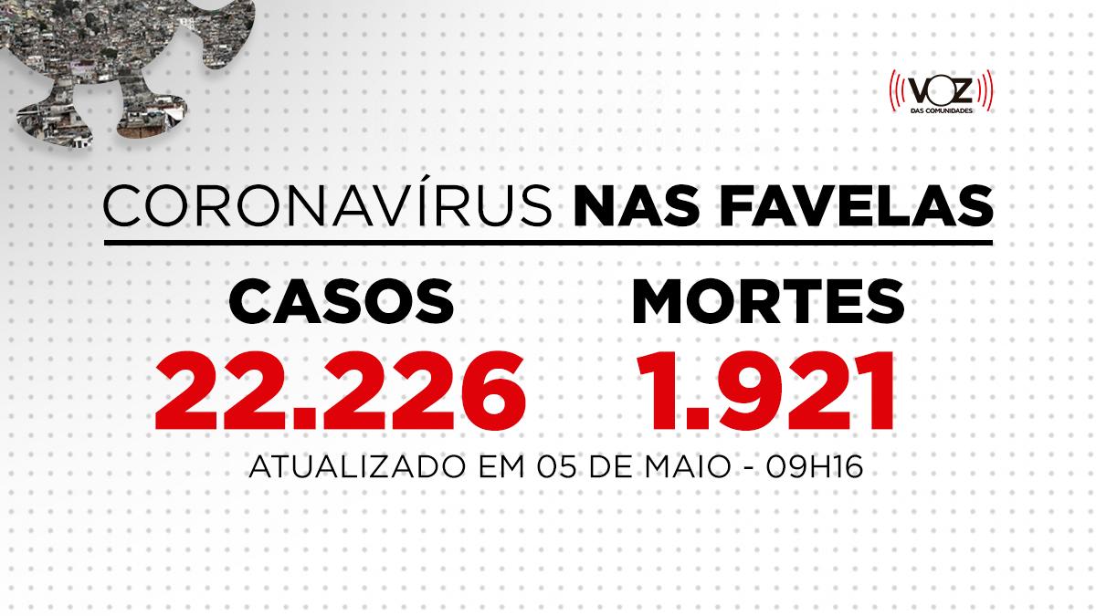 Favelas do Rio registram 185 novos casos e 12 mortes de Covid-19 nas últimas 24h; Já são 22.226 casos