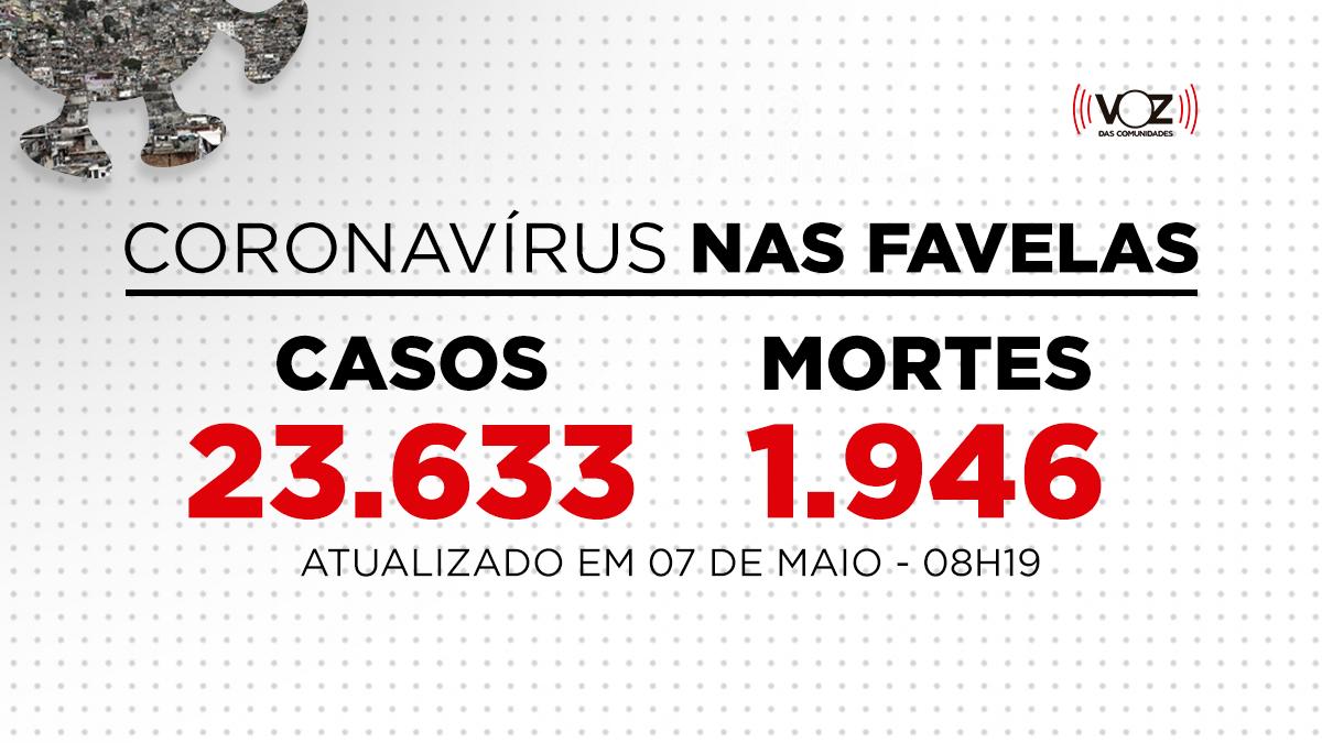 Favelas do Rio registram 1.407 novos casos e 25 mortes de Covid-19 nas últimas 24h; Já são 23.633 casos