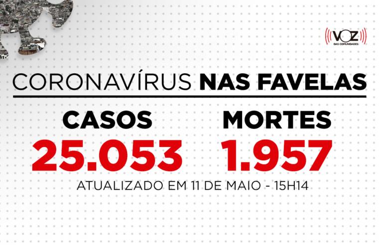 Favelas do Rio registram 588 novos casos e 5 mortes de Covid-19 nas últimas 24h; Já são 25.053 casos