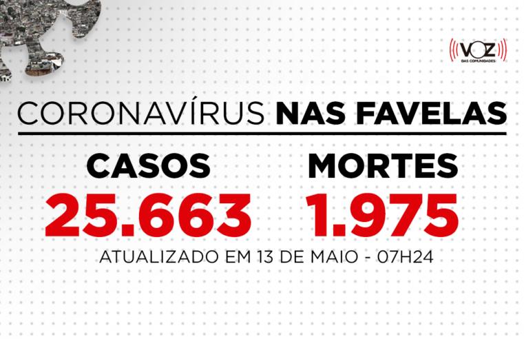 Favelas do Rio registram 610 novos casos e 18 mortes de Covid-19 nas últimas 24h; Já são 25.663 casos