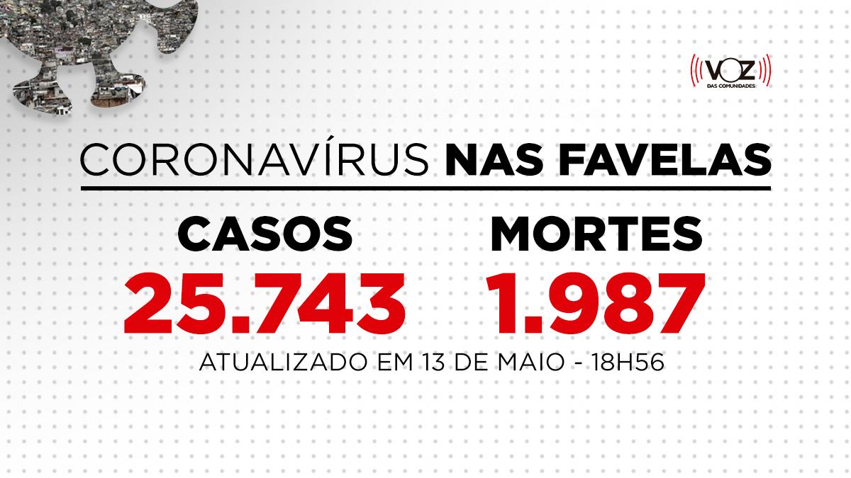 Favelas do Rio registram 80 novos casos e 12 mortes de Covid-19 nas últimas 24h; Já são 25.743 casos