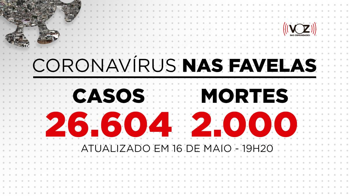 Favelas do Rio registram 36 novos casos e 1 morte de Covid-19 nas últimas 24h; Já são 26.604 casos