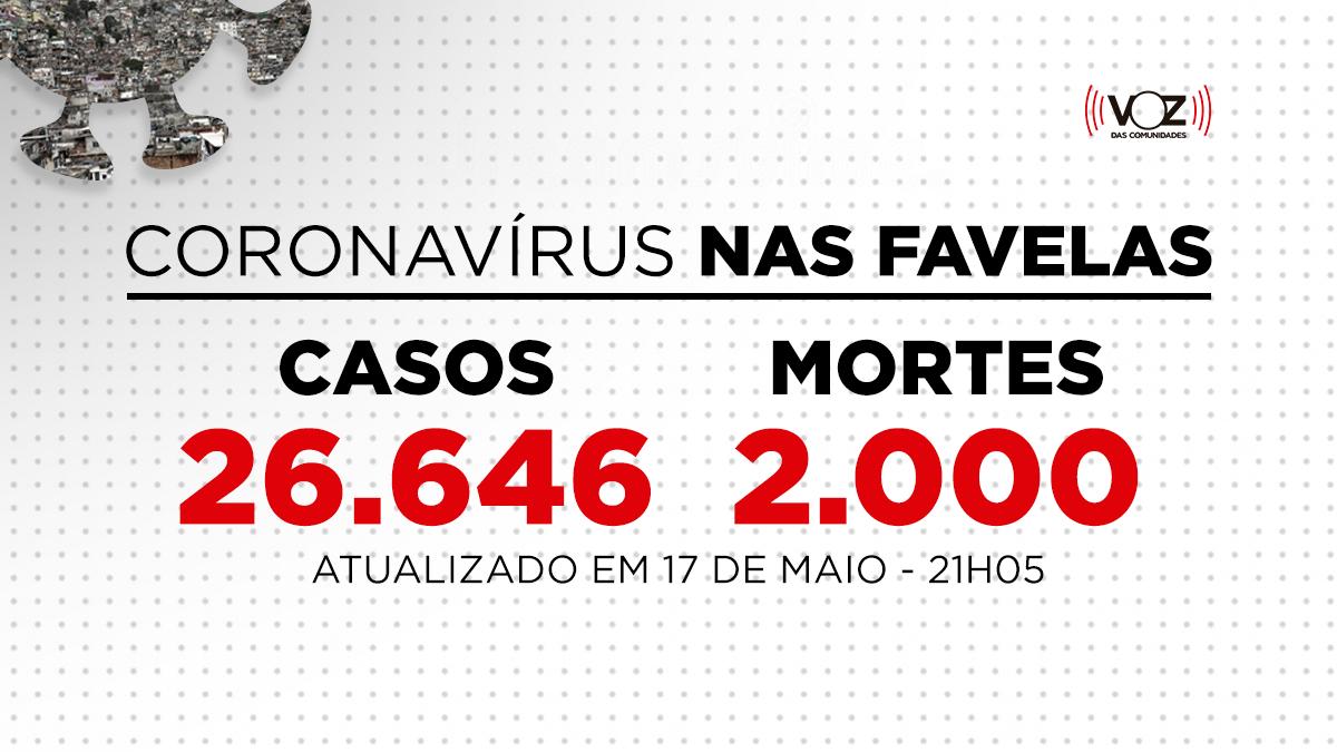 Favelas do Rio registram 42 novos casos de Covid-19 nas últimas 24h; Já são 26.646 casos