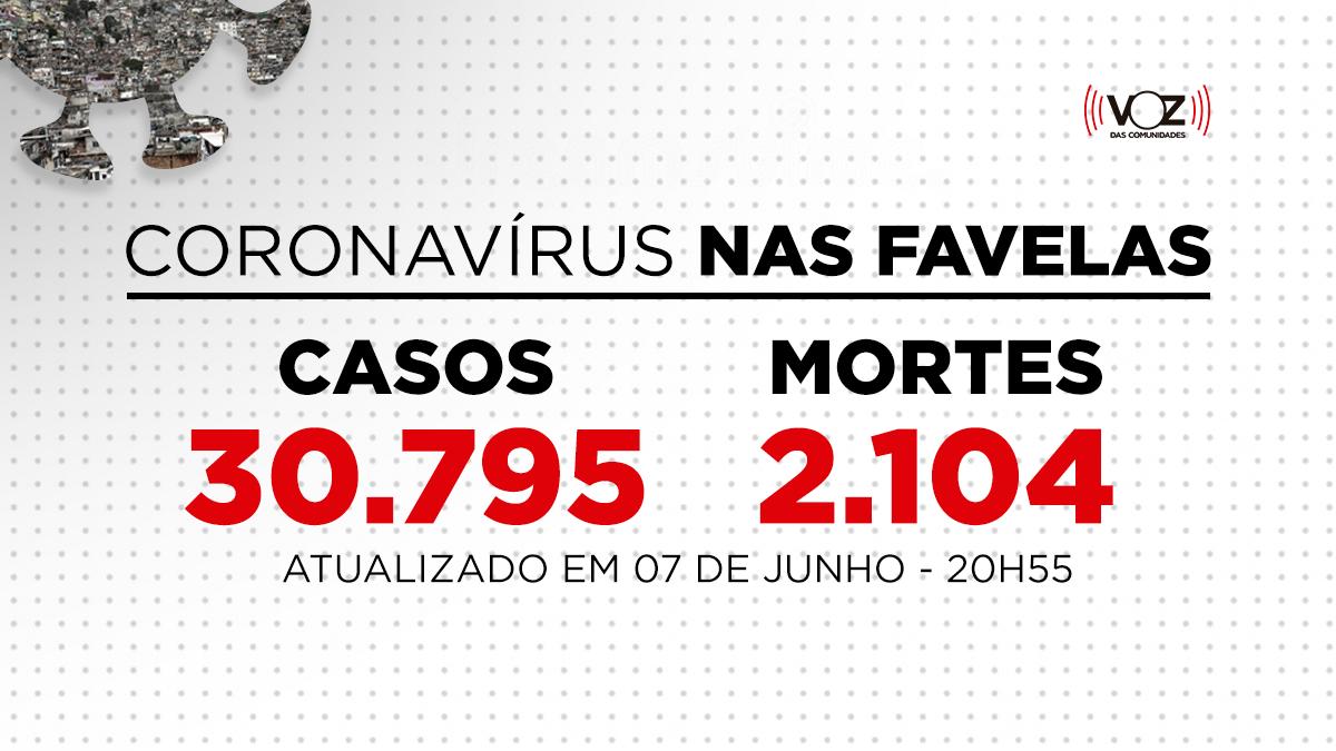 Favelas do Rio registram 2 novos casos de Covid-19 nas últimas 24h; Já são 30.795 casos