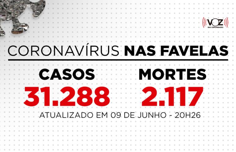 Favelas do Rio registram 270 novos casos e 6 mortes de Covid-19 nas últimas 24h; Já são 31.288 casos