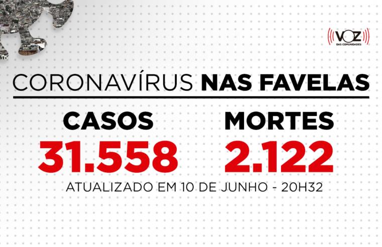 Favelas do Rio registram 270 novos casos e 5 mortes de Covid-19 nas últimas 24h; Já são 31.558 casos