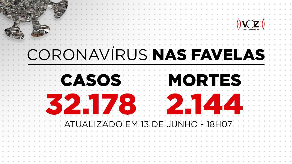 Favelas do Rio registram 79 novos casos e 5 mortes de Covid-19 nas últimas 24h; Já são 32.178 casos