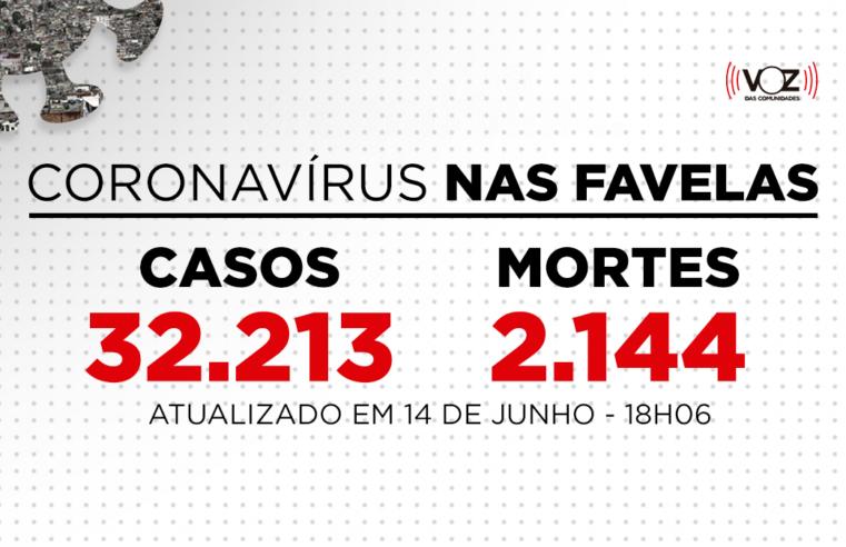 Favelas do Rio registram 35 novos casos de Covid-19 nas últimas 24h; Já são 32.213 casos