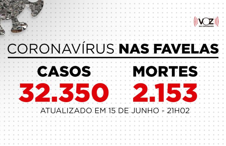 Favelas do Rio registram 137 novos casos e 9 mortes de Covid-19 nas últimas 24h; Já são 32.350 casos