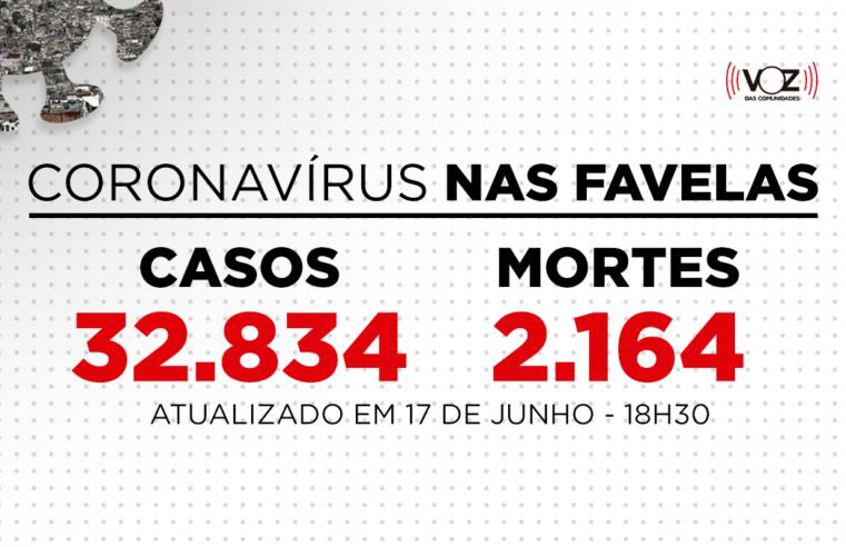 Favelas do Rio registram 243 novos casos e 3 mortes de Covid-19 nas últimas 24h; Já são 32.834 casos