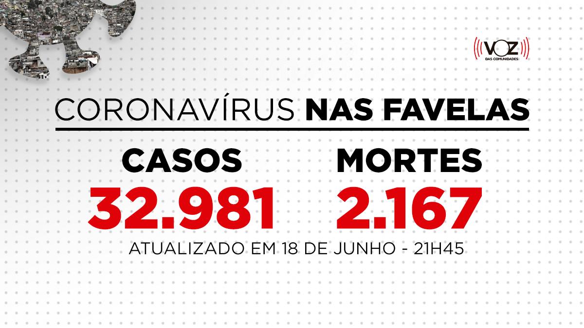 Favelas do Rio registram 147 novos casos e 3 mortes de Covid-19 nas últimas 24h; Já são 32.981 casos