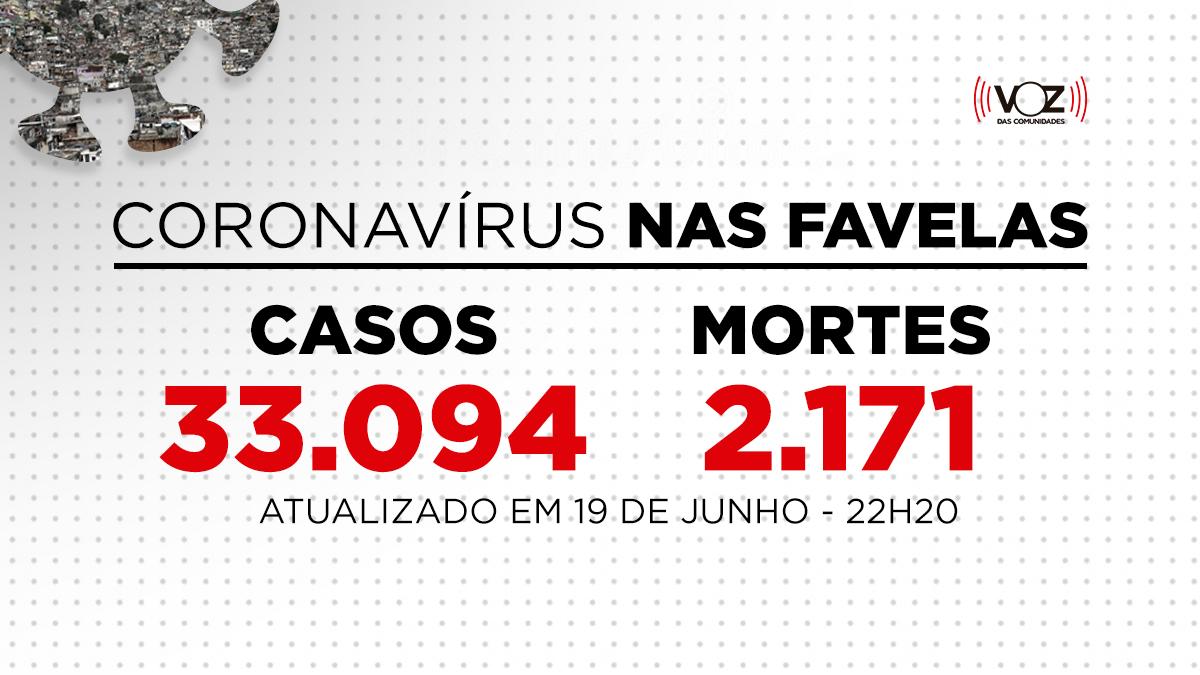 Favelas do Rio registram 113 novos casos e 4 mortes de Covid-19 nas últimas 24h; Já são 33.094 casos
