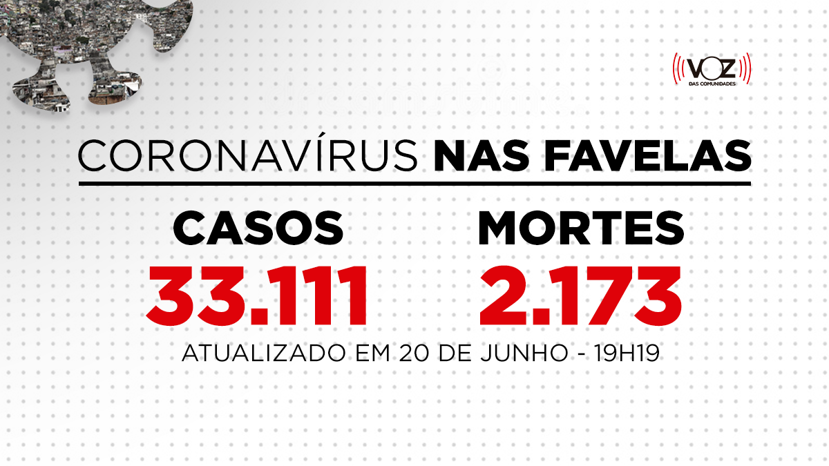 Favelas do Rio registram 17 novos casos e 2 mortes de Covid-19 nas últimas 24h; Já são 33.111 casos