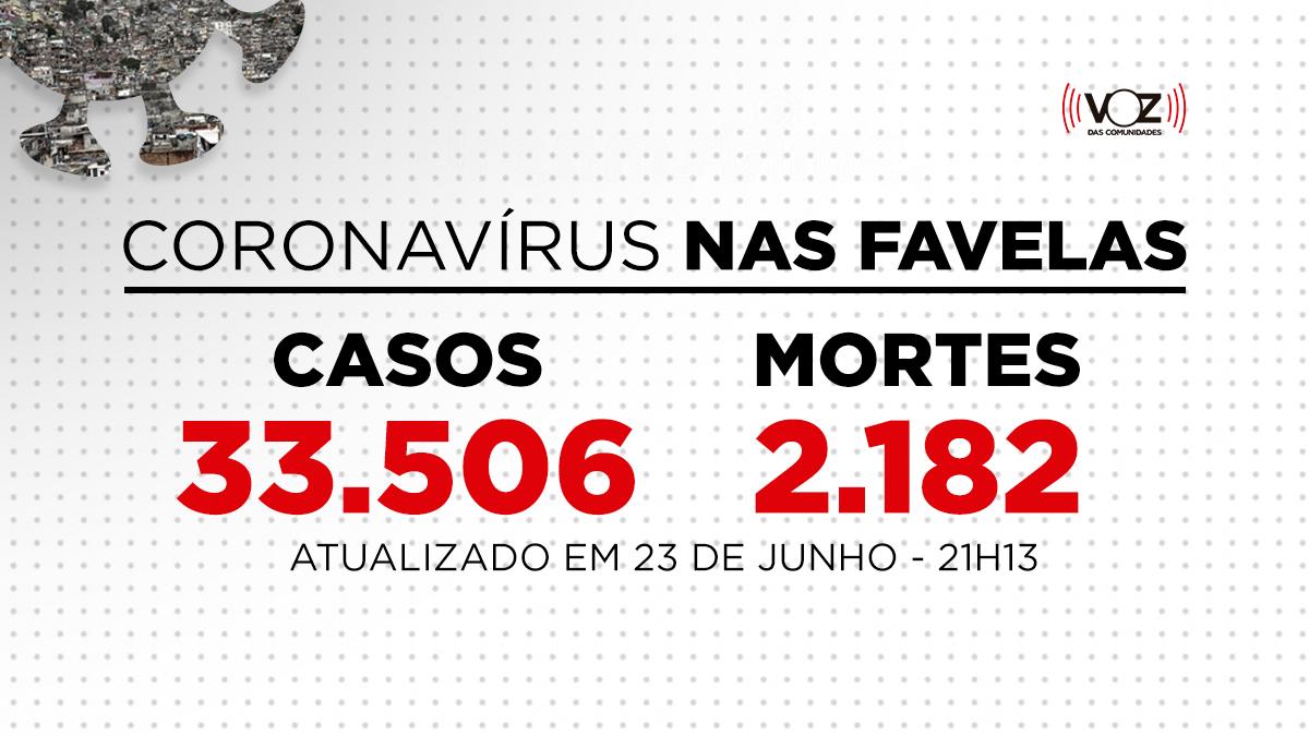 Favelas do Rio registram 113 novos casos e 1 morte de Covid-19 nas últimas 24h; Já são 33.506 casos