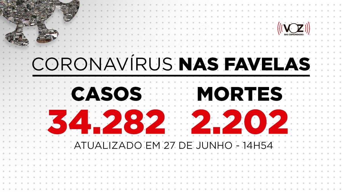 Favelas do Rio registram 173 novos casos e 3 mortes de Covid-19 nas últimas 24h; Já são 34.282 casos