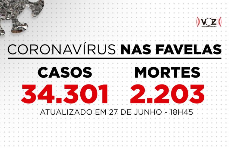 Favelas do Rio registram 19 novos casos e 1 morte de Covid-19 nas últimas 24h; Já são 34.301 casos