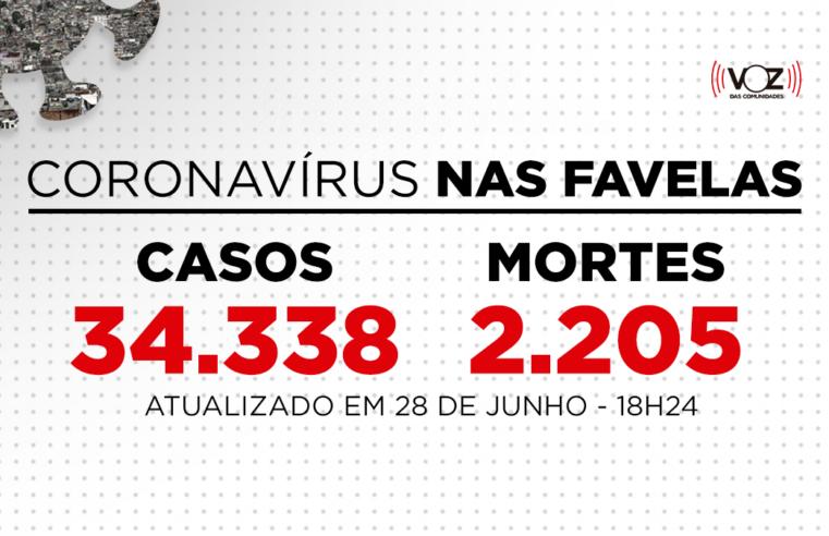 Favelas do Rio registram 37 novos casos e 2 mortes de Covid-19 nas últimas 24h; Já são 34.338 casos