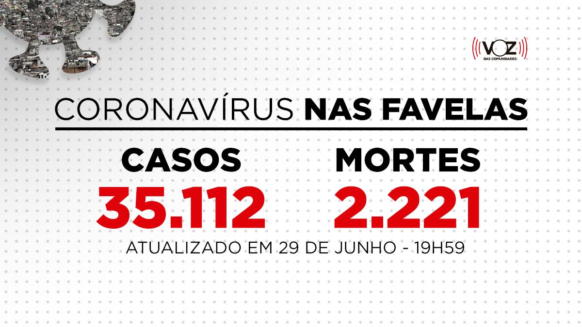 Favelas do Rio registram 774 novos casos e 16 mortes de Covid-19 nas últimas 24h; Já são 35.112 casos