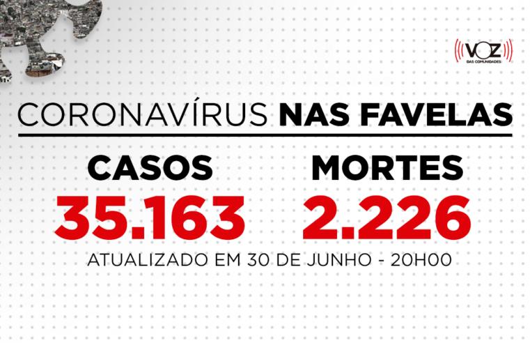 Favelas do Rio registram 51 novos casos e 5 mortes de Covid-19 nas últimas 24h; Já são 35.163 casos