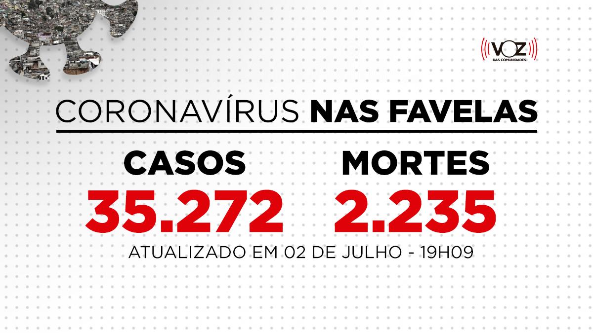 Favelas do Rio registram 70 novos casos e 3 mortes de Covid-19 nas últimas 24h; Já são 35.272 casos
