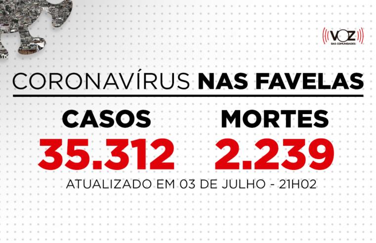 Favelas do Rio registram 40 novos casos e 3 mortes de Covid-19 nas últimas 24h; Já são 35.312 casos