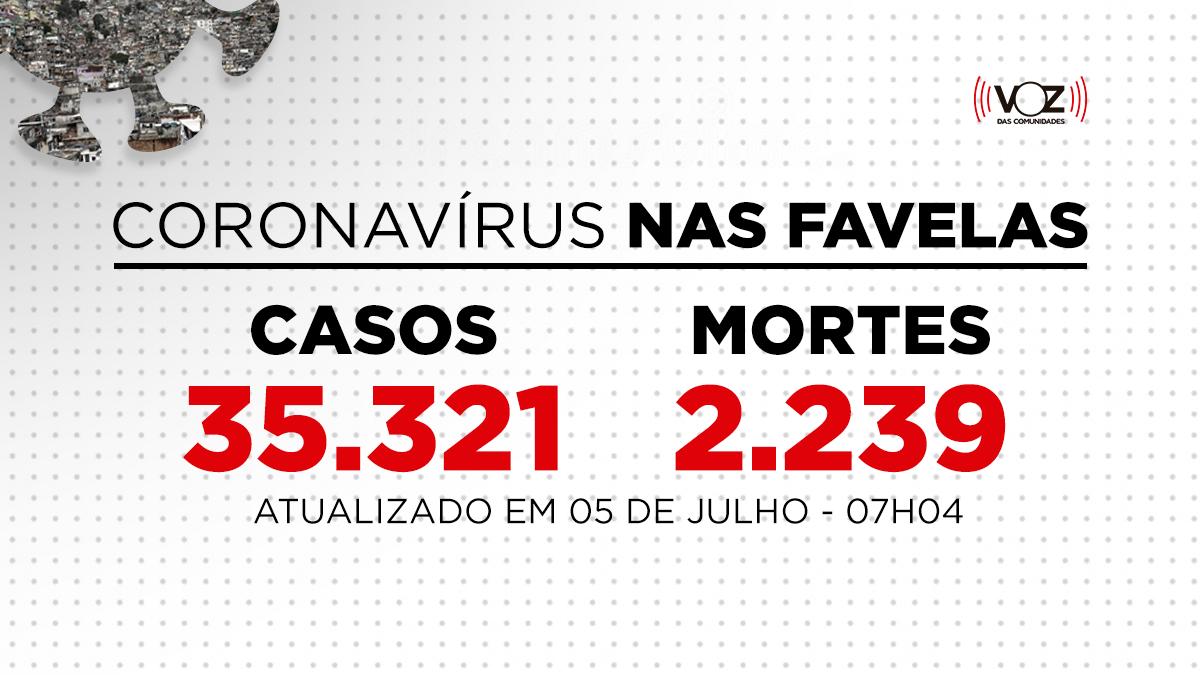 Favelas do Rio registram 9 novos casos de Covid-19 nas últimas 24h; Já são 35.321 casos