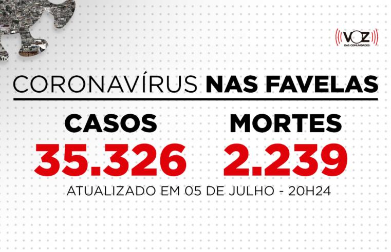 Favelas do Rio registram 5 novos casos de Covid-19 nas últimas 24h