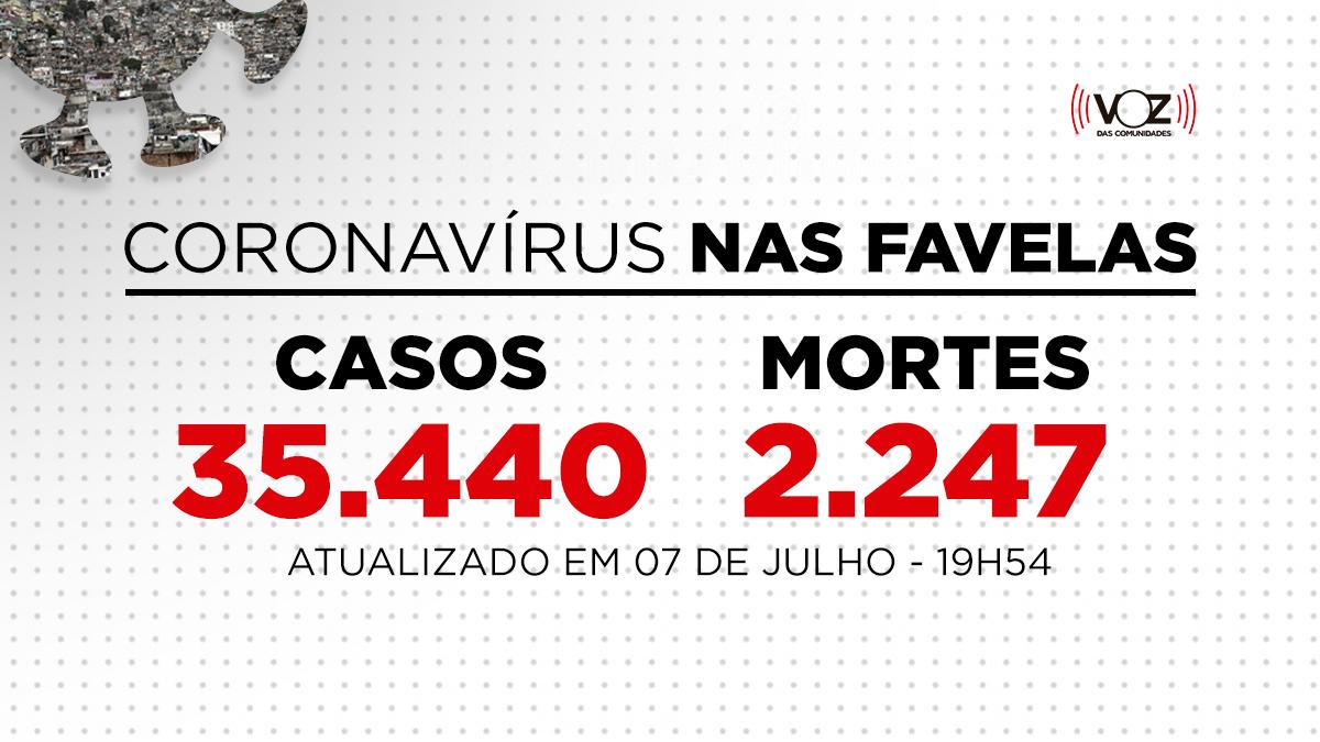 Favelas do Rio registram 25 novos casos e 2 mortes de Covid-19 nas últimas 24h