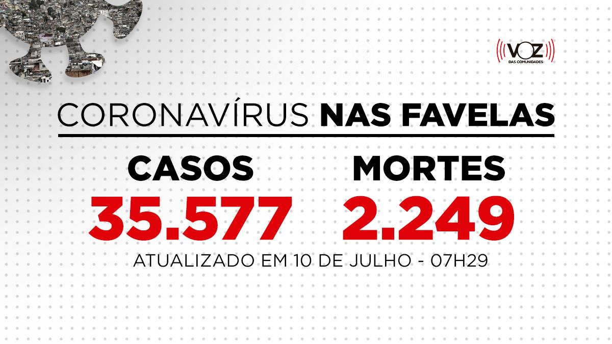 Favelas do Rio registram 101 novos casos e 1 morte de Covid-19 nas últimas 24h