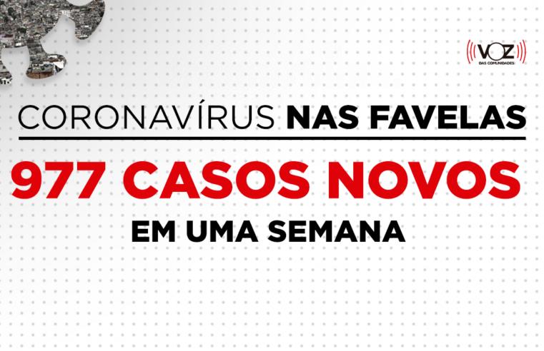 Favelas do Rio têm queda de 52,85% de casos de Covid-19 em uma semana