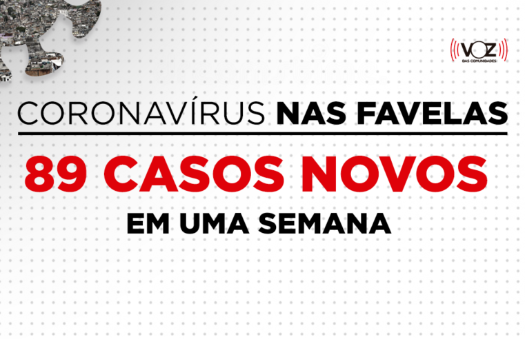 Favelas do Rio têm queda de 69,73% de casos de Covid-19 em uma semana